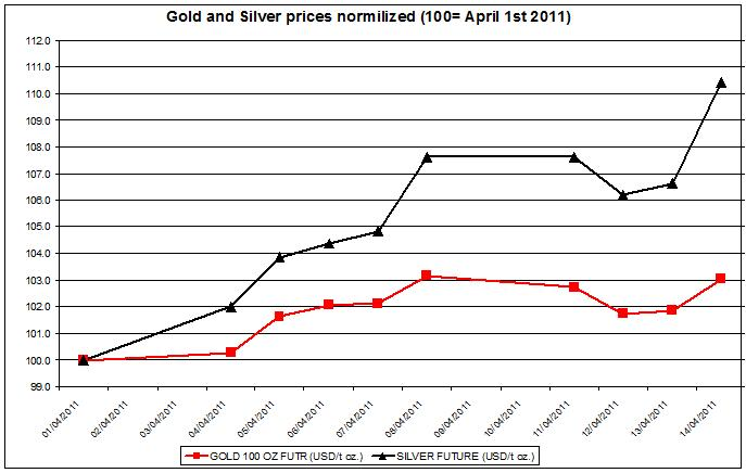 Gold prices and silver prices April 15  2011