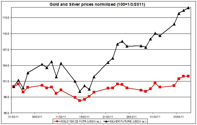 Gold prices and silver prices April 8 2011