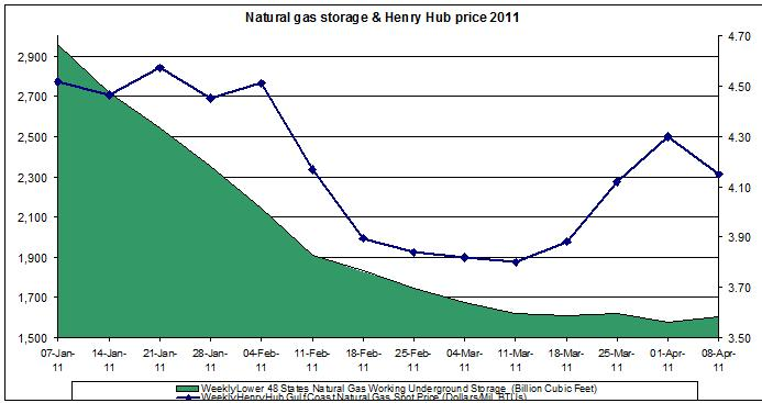 Natural gas spot price (Henry Hub Natural Gas storage 2011 April 8