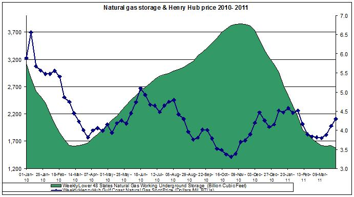 Natural gas spot price (Henry Hub Natural Gas storage April 1