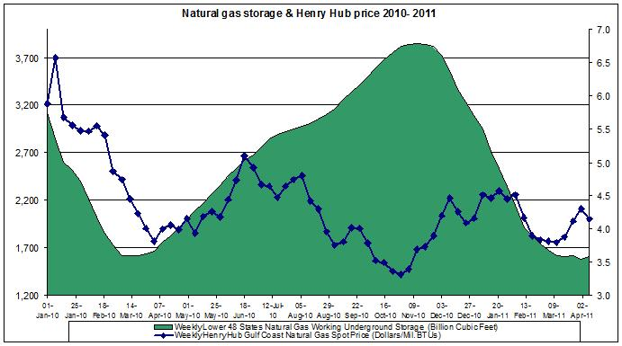 Natural gas spot price (Henry Hub Natural Gas storage April 8