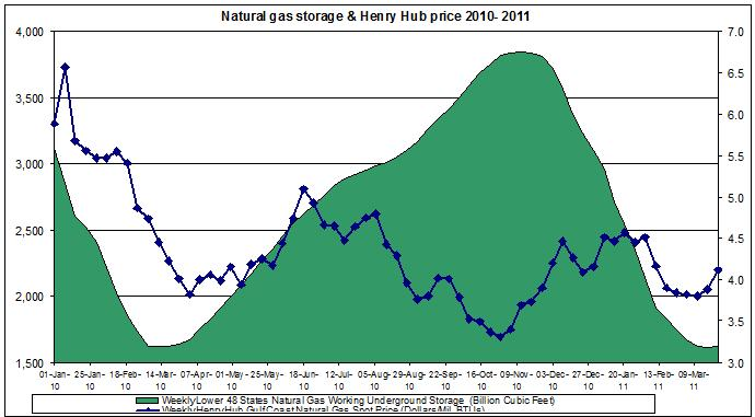 Natural gas spot price (Henry Hub Natural Gas storage March 31