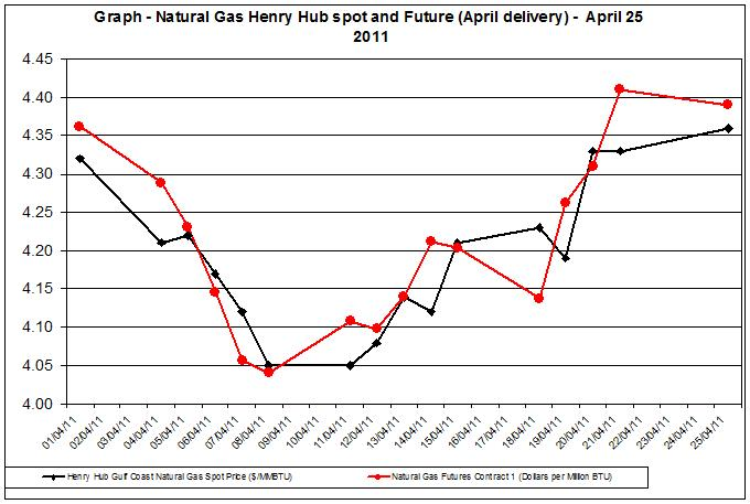 Natural gas spot price future (Henry Hub) April 26 2011
