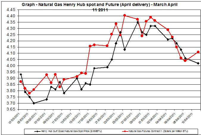 Natural gas spot price future (Henry Hub) March April 11 2011