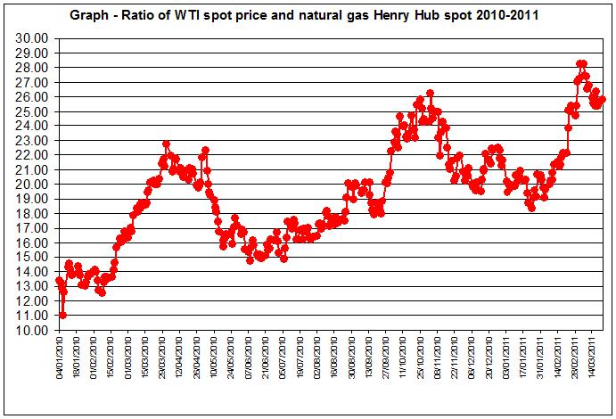Ratio of WTI spot price and natural gas Henry Hub spot 2010-2011