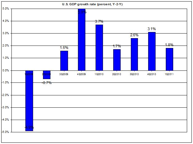 U.S. GDP 2009-2011 FIRST Q2011 (percent) APRIL 2011