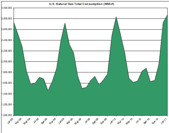 U.S. Natural Gas Total Consumption (MMcf) 2008-2011 march 31