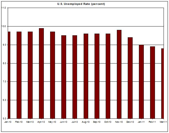 U.S. Unemployed Rate (percent) March 2011