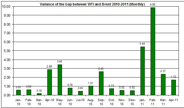 Variance of the difference between WTI and Brent 2010-2011 (Monthly) April 12