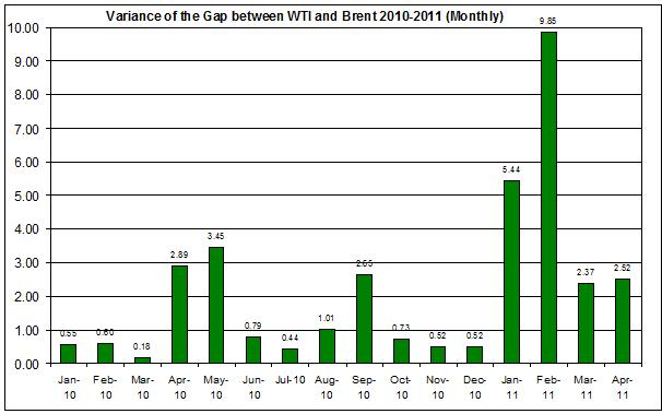 Variance of the difference between WTI and Brent 2010-2011 (Monthly) April 20
