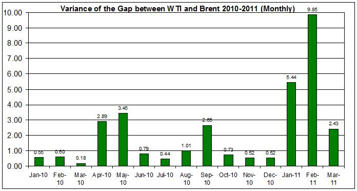 Variance of the difference between WTI and Brent 2010-2011 (Monthly)