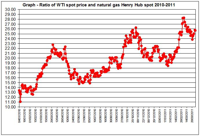 WTI spot oil price and Henry Hub spot prices 2010-2011 April 6