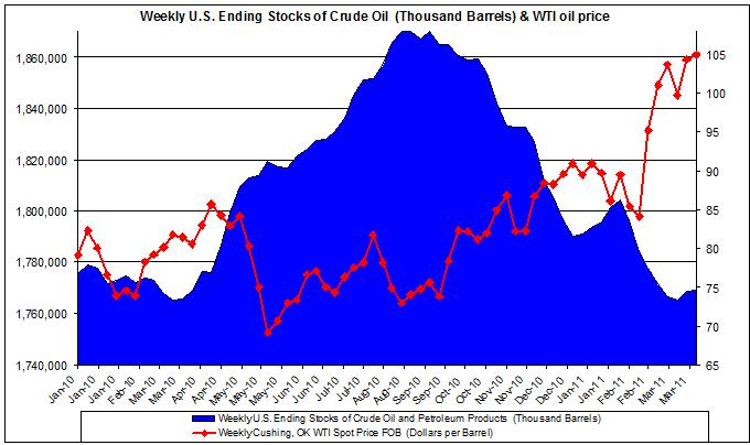 Weekly U.S. Ending Stocks of Crude Oil and WTI spot oil price 2010 2011 April 11 Oil Prices means speculators