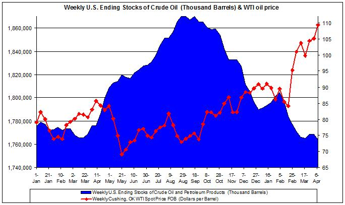 Weekly U.S. Ending Stocks of Crude Oil and WTI spot oil price 2010 2011 April 7