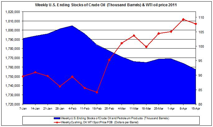 Weekly U.S. Ending Stocks of Crude Oil and WTI spot oil price 2011 April 15