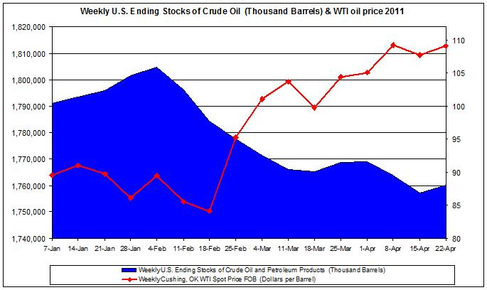 Weekly U.S. Ending Stocks of Crude Oil and WTI spot oil price 2011 April 22