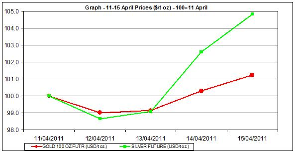 current gold prices and silver prices chart 11-15 April 2011