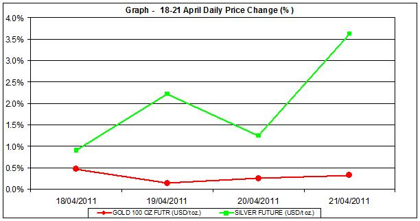 current gold price and silver price chart 18-21 April 2011 percent change