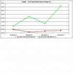 current gold prices and silver prices chart 18-21 April 2011 percent change