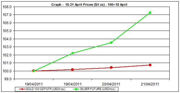 current gold price and silver price chart 18-21 April 2011