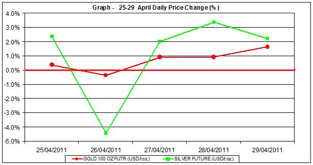 current gold prices and silver prices chart  25-29 April 2011 percent change