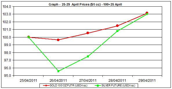 current gold prices and silver prices chart  25-29 April 2011