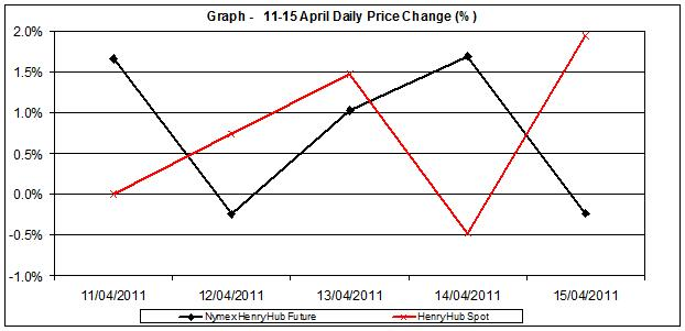 natural gas SPOT price chart - percent change Henry Hub 11-15 April 2011