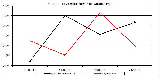 natural gas SPOT price chart - percent change Henry Hub 18-21 April 2011