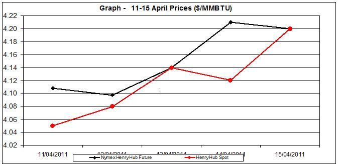 natural gas price Henry Hub chart - 11-15 April 2011