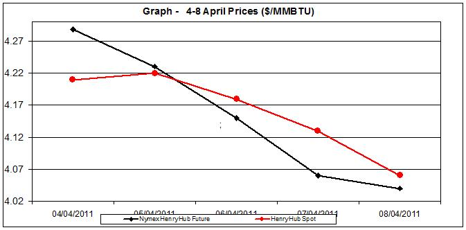 natural gas price chart - 4-8 April 2011