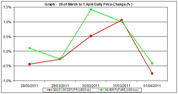 price of gold chart and silver prices chart 28 of March to 1 April 2011 percent change