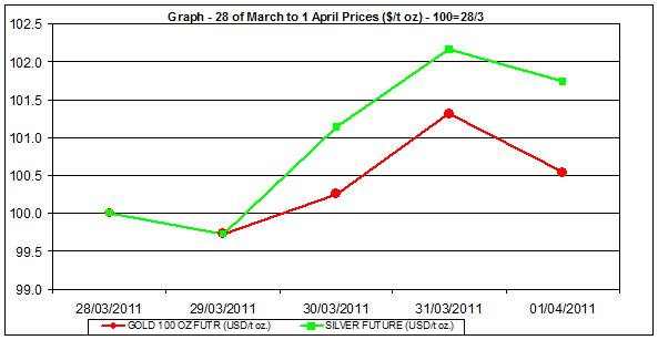 price of gold chart and silver prices chart 28 of March to 1 April 2011