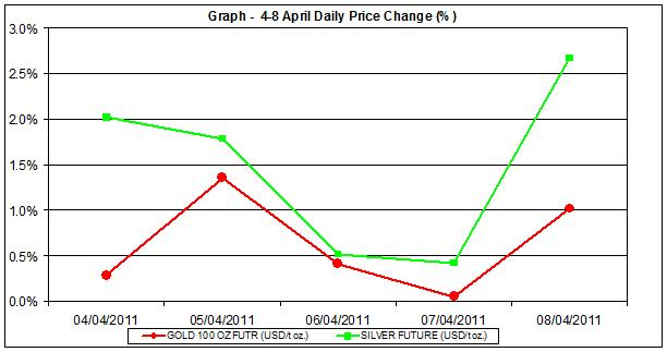 price of gold chart and silver prices chart 4-8 April 2011 percent change