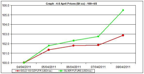 price of gold chart and silver prices chart 4-8 April 2011