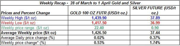 table Current gold prices and silver prices - 28 of March to 1 April 2011