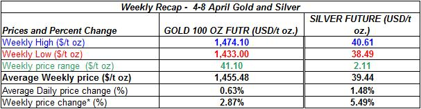 table Current gold prices and silver prices - 4-8 April 2011