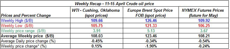 table crude spot oil prices -  11-15  April 2011
