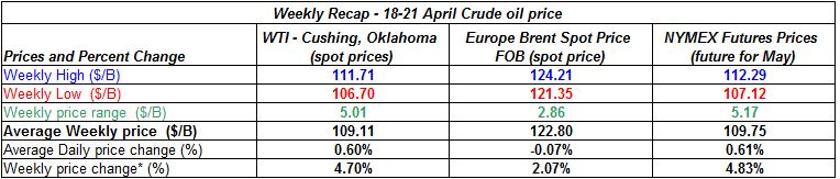 table crude spot oil prices -  18-21  April 2011