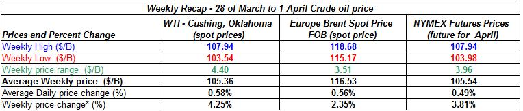 table crude spot oil prices -  28 of March to 1 April 2011