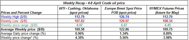 table crude spot oil prices -  4-8 April 2011