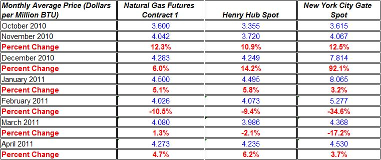 Change in natural gas prices Henry Hub, and New York City Gate spot October 2010- April 2011