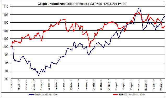 Chart Gold Prices and SNP500 Jan 2011- MAY 2011 27 MAY
