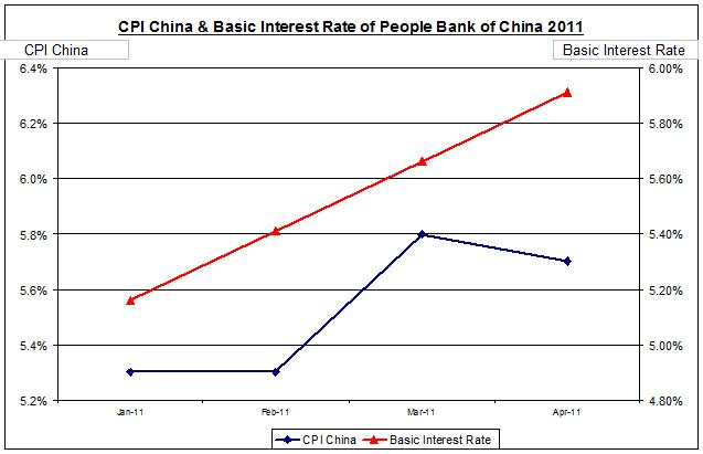 China inflation rate and interest rate April 2011