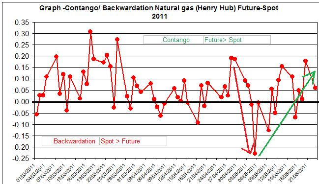 Contango  Backwardation Natural gas (Henry Hub) Future-Spot  April May  2011 MAY 24