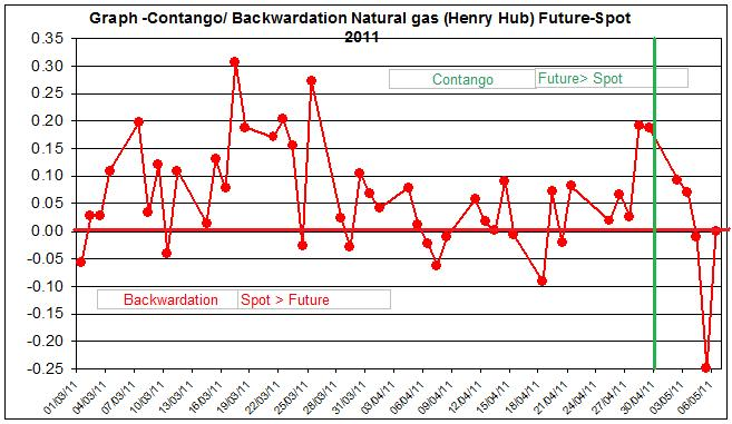 Contango  Backwardation Natural gas (Henry Hub) Future-Spot  April May  2011 MAY 9