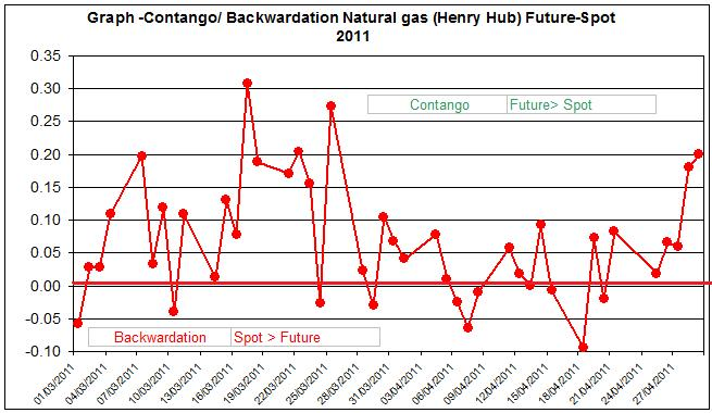 Contango  Backwardation Natural gas (Henry Hub) Future-Spot  April May  2011