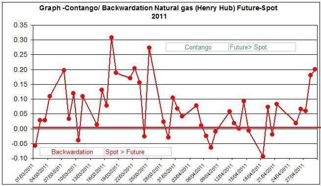 Contango  Backwardation Natural gas (Henry Hub) Future-Spot  April May  2011