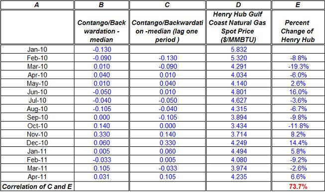 Contango Backwardationin natural gas prices Henry Hub May 2011