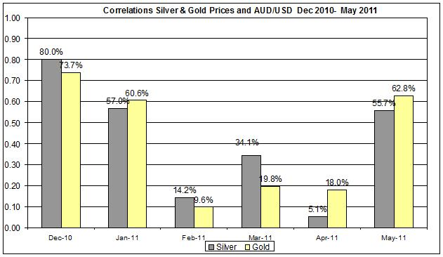 Correlation Gold & Silver Prices and AUDUSD currency Dec 2010- MAY 2011 23 MAY