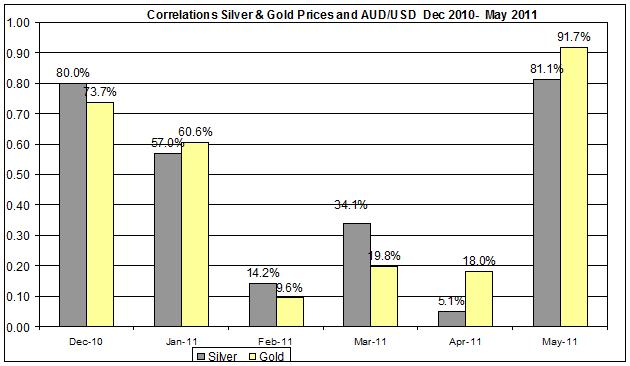 Correlation Gold & Silver Prices and AUDUSD currency Dec 2010- MAY 201112 MAY